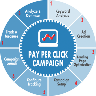 PPC-Case-Study-Yashus-Digital-Marketing