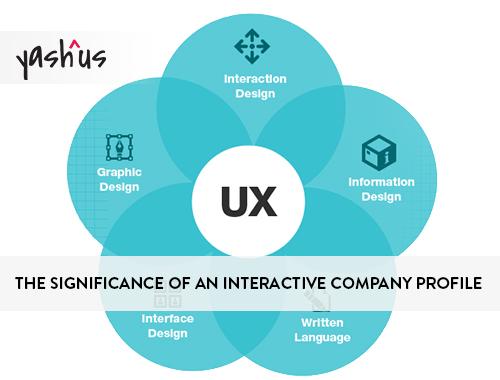 communicating company profile