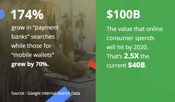ecommerce sales future stats